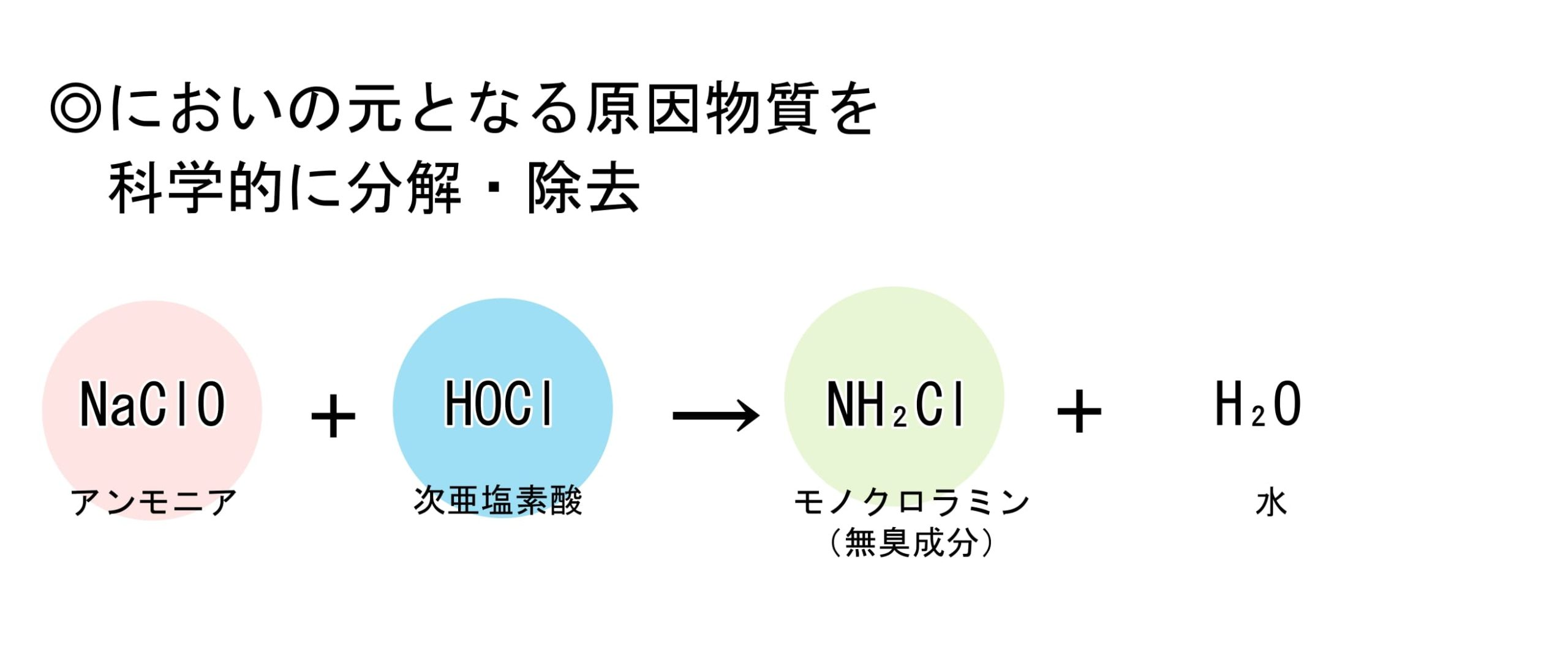 次亜塩素酸による消臭のイメージ