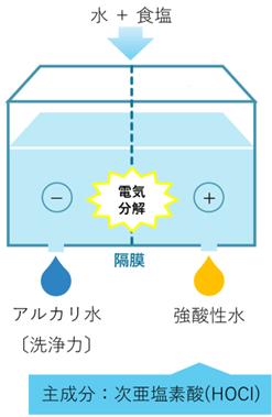 次亜塩素酸水(食品添加物)の生成方法イメージ
