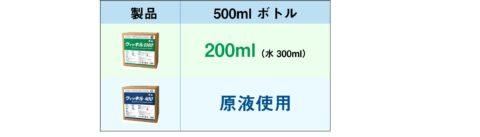 ウィッキル 希釈 400ppm