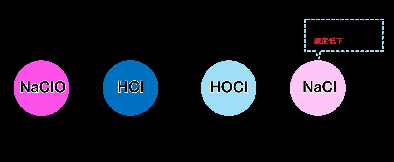 混合法 次亜塩素酸ナトリウム+塩酸