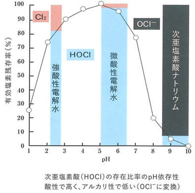 次亜塩素酸の存在比率のpH依存性